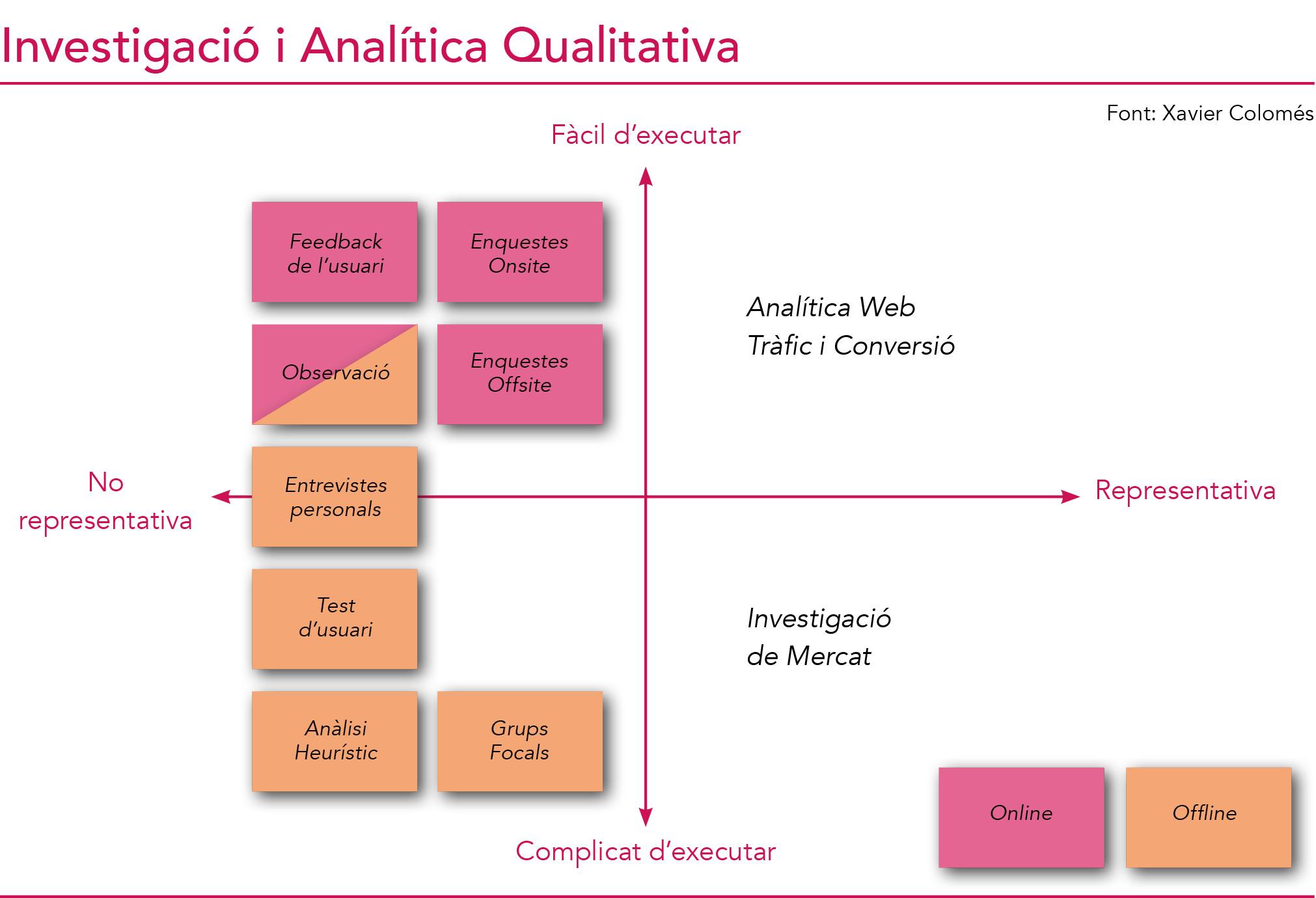 Gràfica Investigació i Analítica Qualitativa