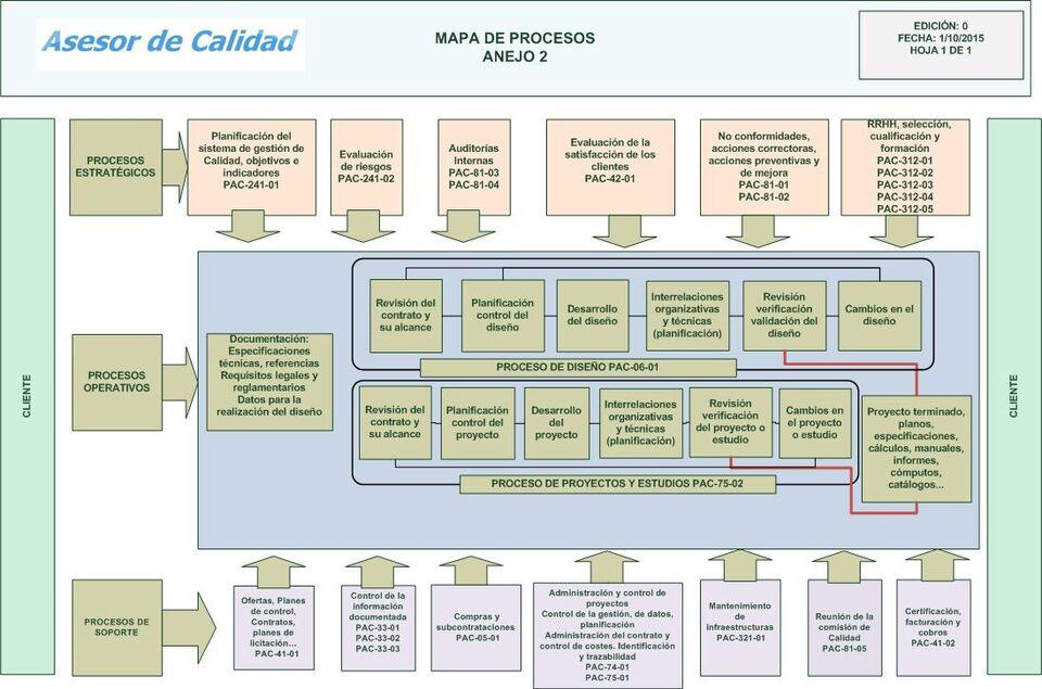 Figura 1. Hablamos de mapa de procesos, ya que éste abarca su determinación completa (incluyendo entradas, salidas y recursos), así como las líneas de relación entre ellos. Fuente: blog «asesor de calidad» (http://asesordecalidad.blogspot.com/p/contacto.html)